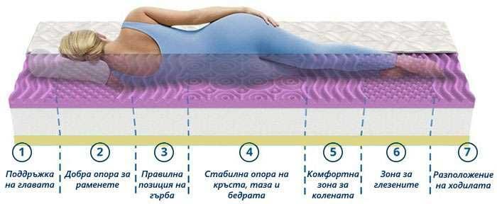 Матрак Lavender Uno Memory - 7 зони на комфорт