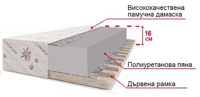 Матрак Венера Полифлекс - разрез